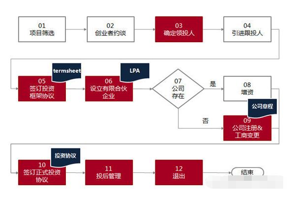 融e邦投资流程